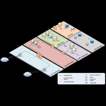 Il sistema di hosting a verona di adawen resiste ai disastri naturali